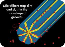 microfiber-traps-dirt